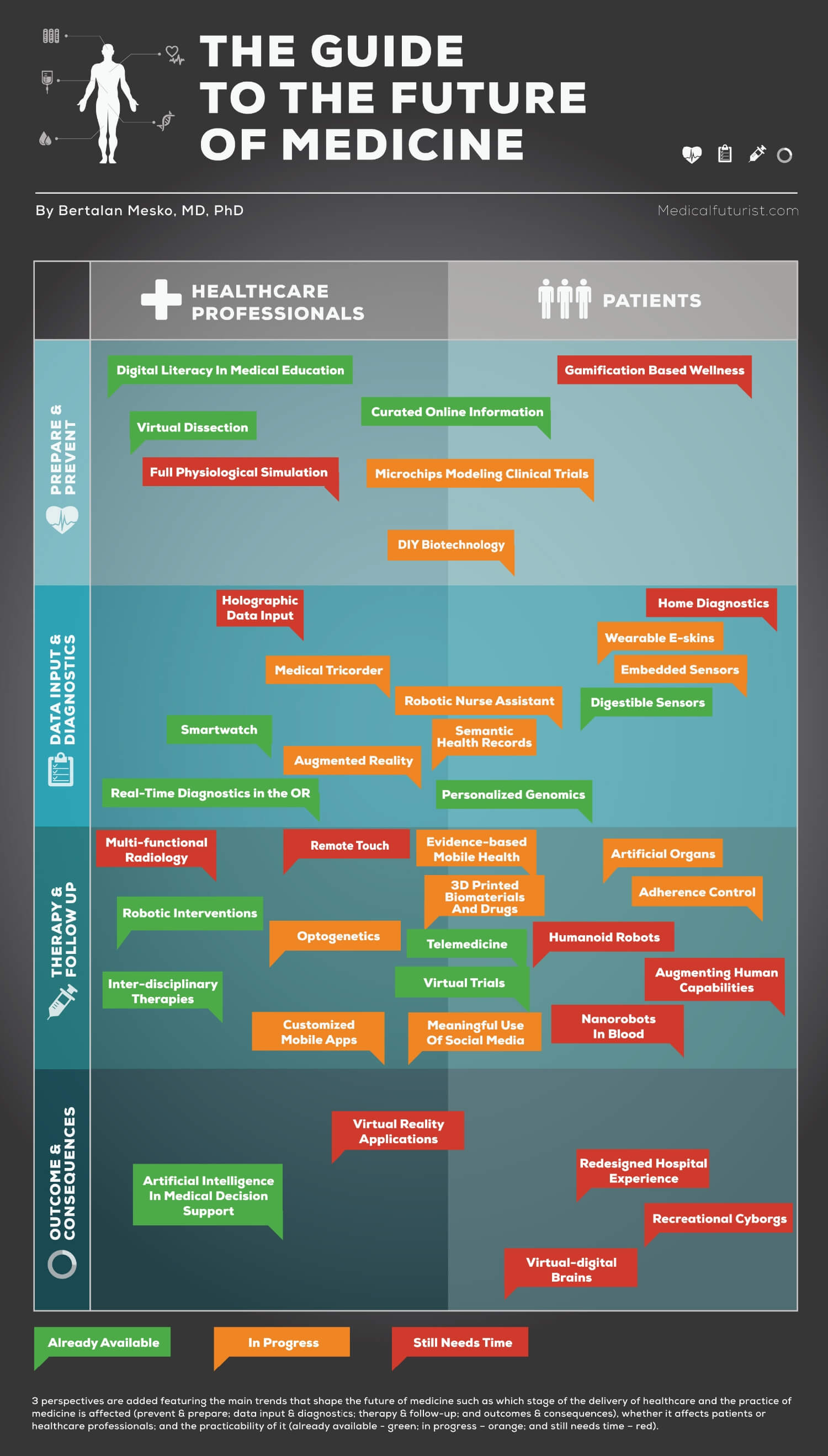 the-future-of-medicine-infographic